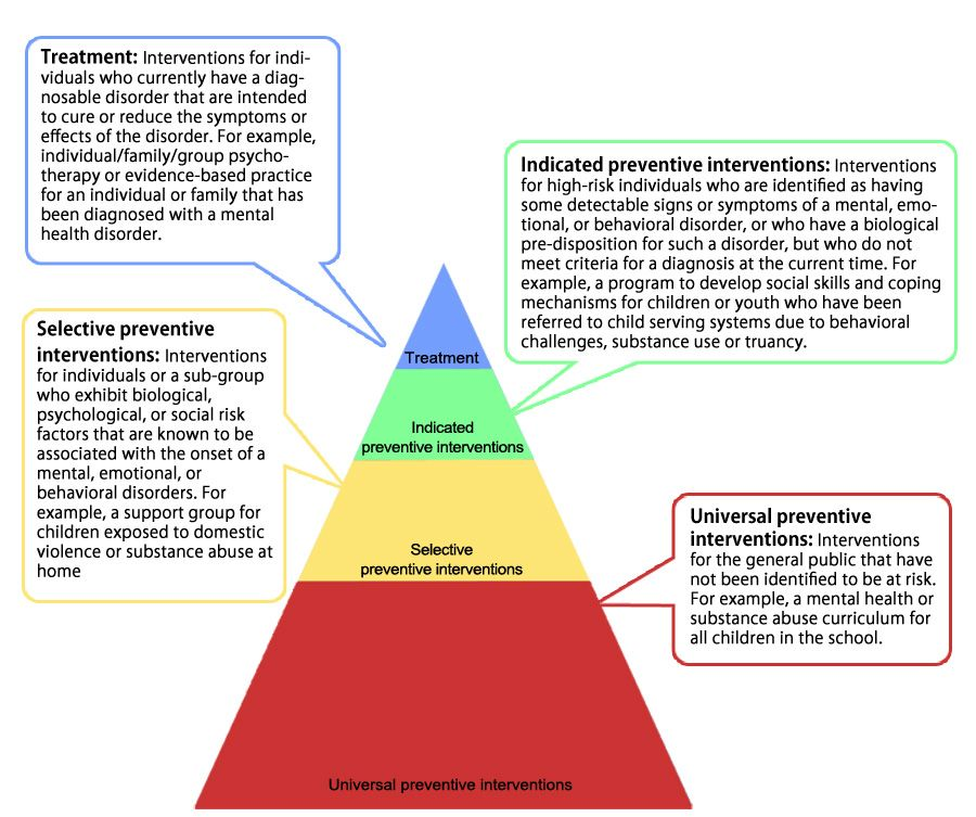 This pyramid highlight the levels of prevention in the