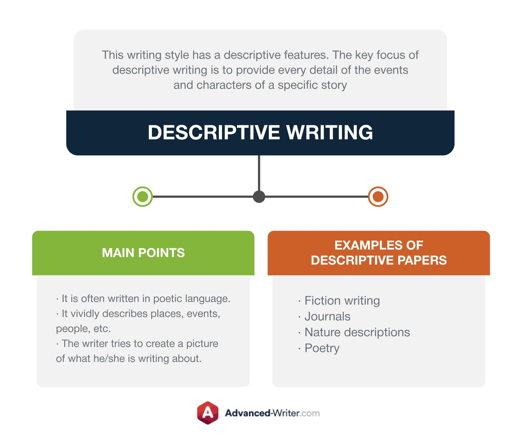 Writing Styles Types and Examples   Writing styles, Descriptive ...