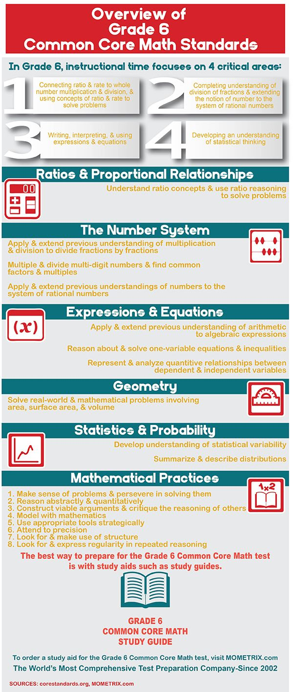 Have questions about the Grade 6 Common Core Math Standards? Find ...