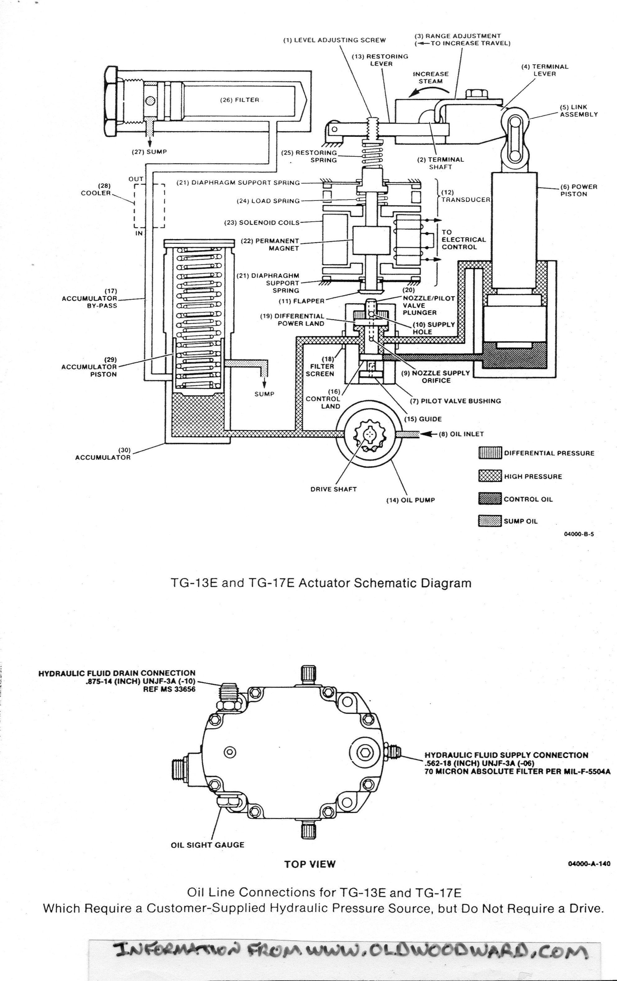 Pin By Bradford Electric S History On Steam Turbine Prime