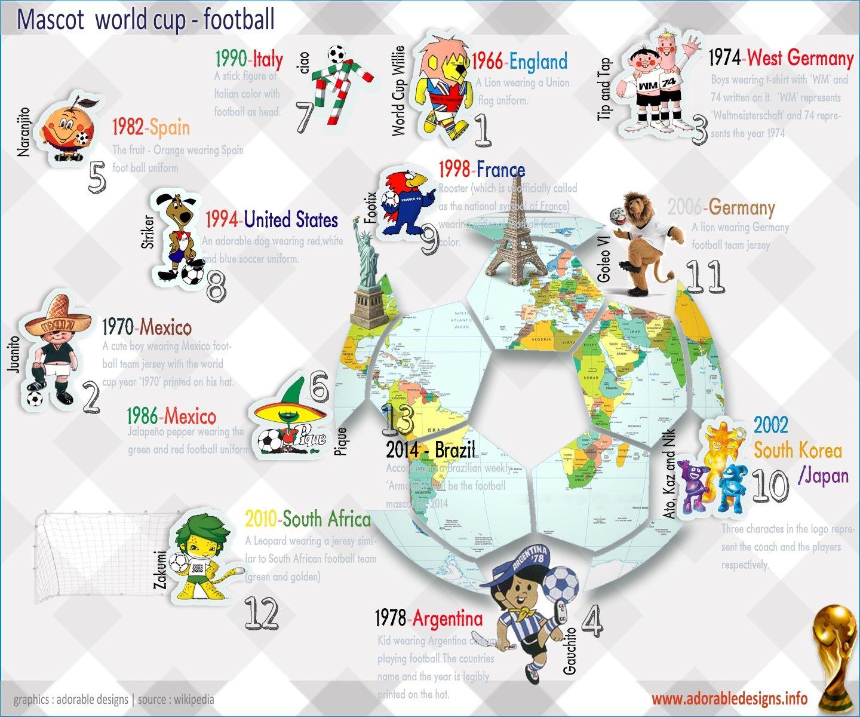World Cup Mascots World Cup Mascot World