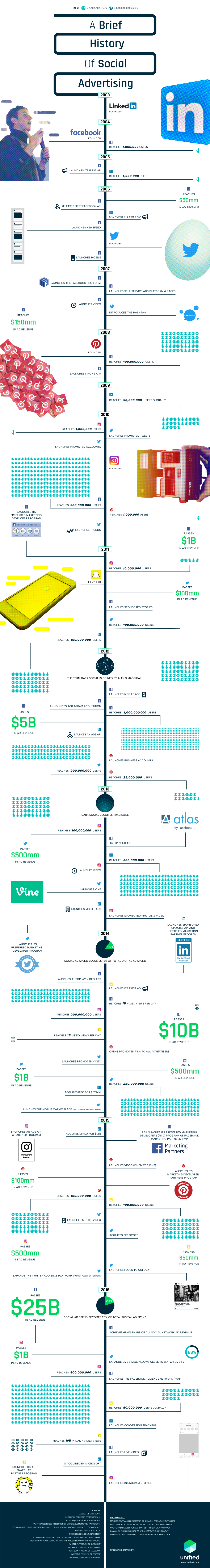 Let's take a look at a brief history of Social Advertising in this Infographic!