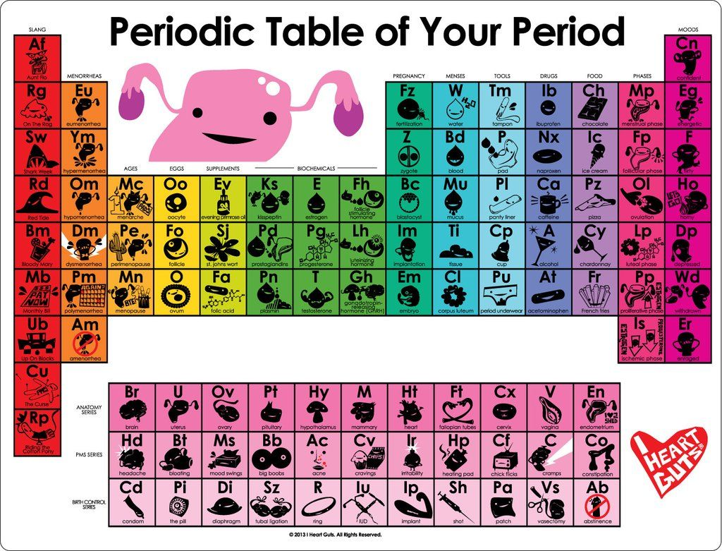 Periodic table of your period 85 x 11 mini poster periodic table periodic table of your period 85 x 11 mini poster gamestrikefo Choice Image