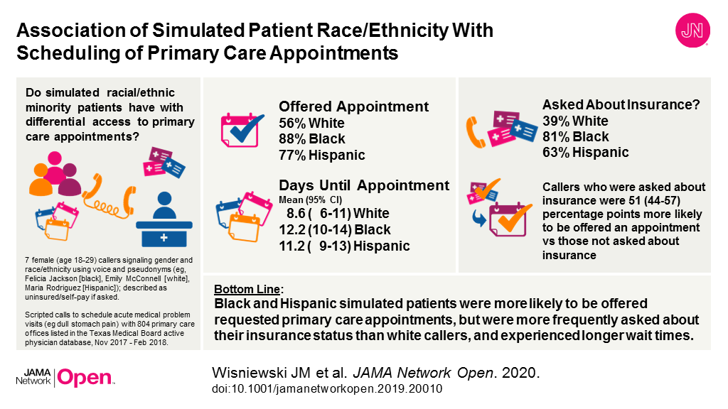 Association of Simulated Patient Race/Ethnicity With
