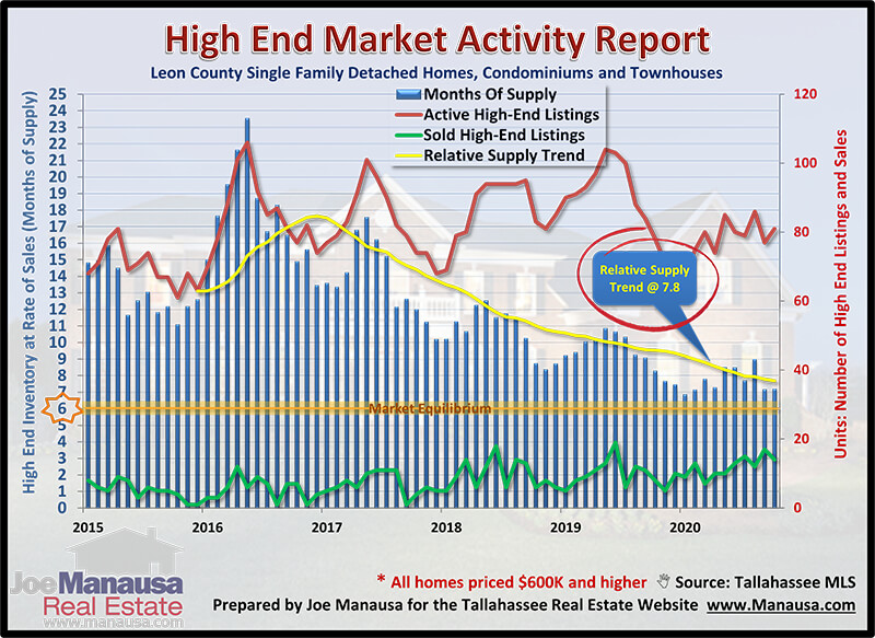 Housing Market Conditions November 2020 Real Estate Marketing Housing Market Marketing