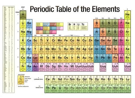 Periodic table of the elements white scientific chart poster print periodic table of the elements white scientific chart poster print posters at allposters urtaz Gallery