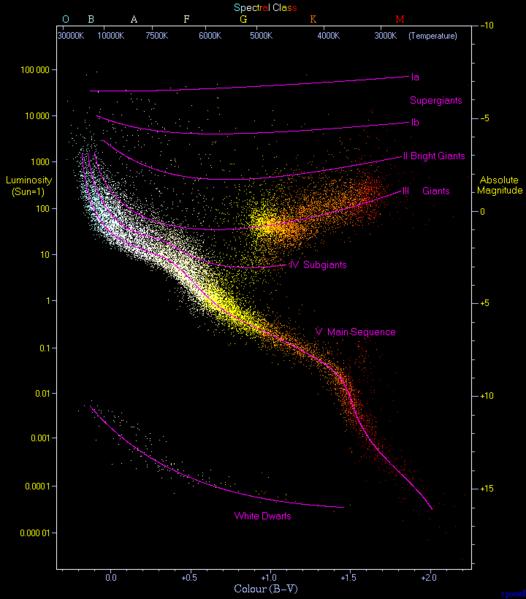 HertzsprungRussell diagram. A plot of luminosity