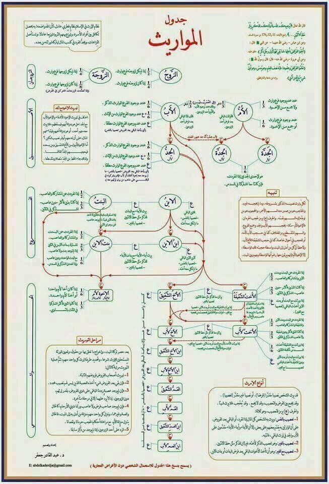 جدول المواريث Islam Facts Islam Beliefs Learn Islam