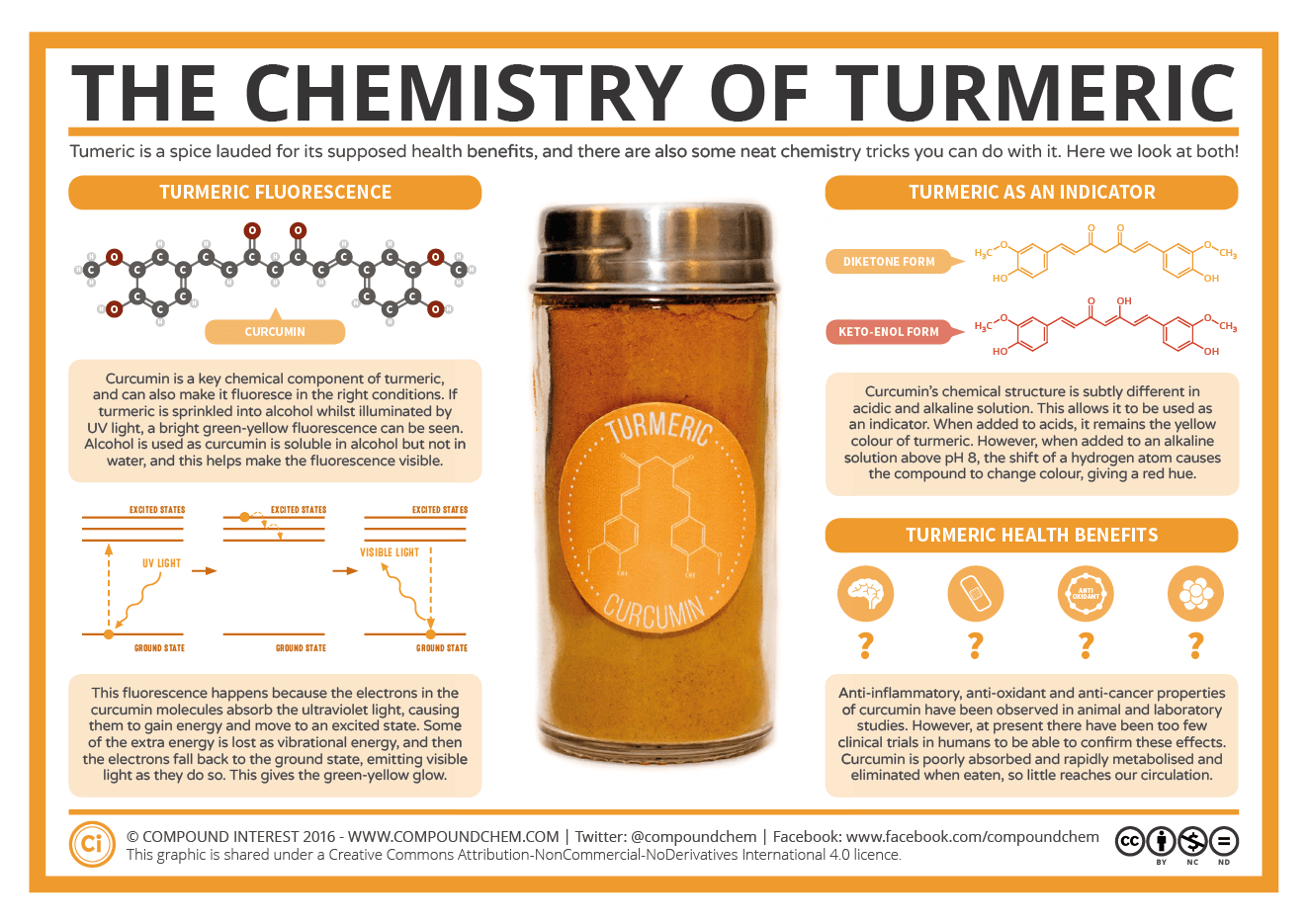 Chemistry-of-Turmeric.png (1323×935)