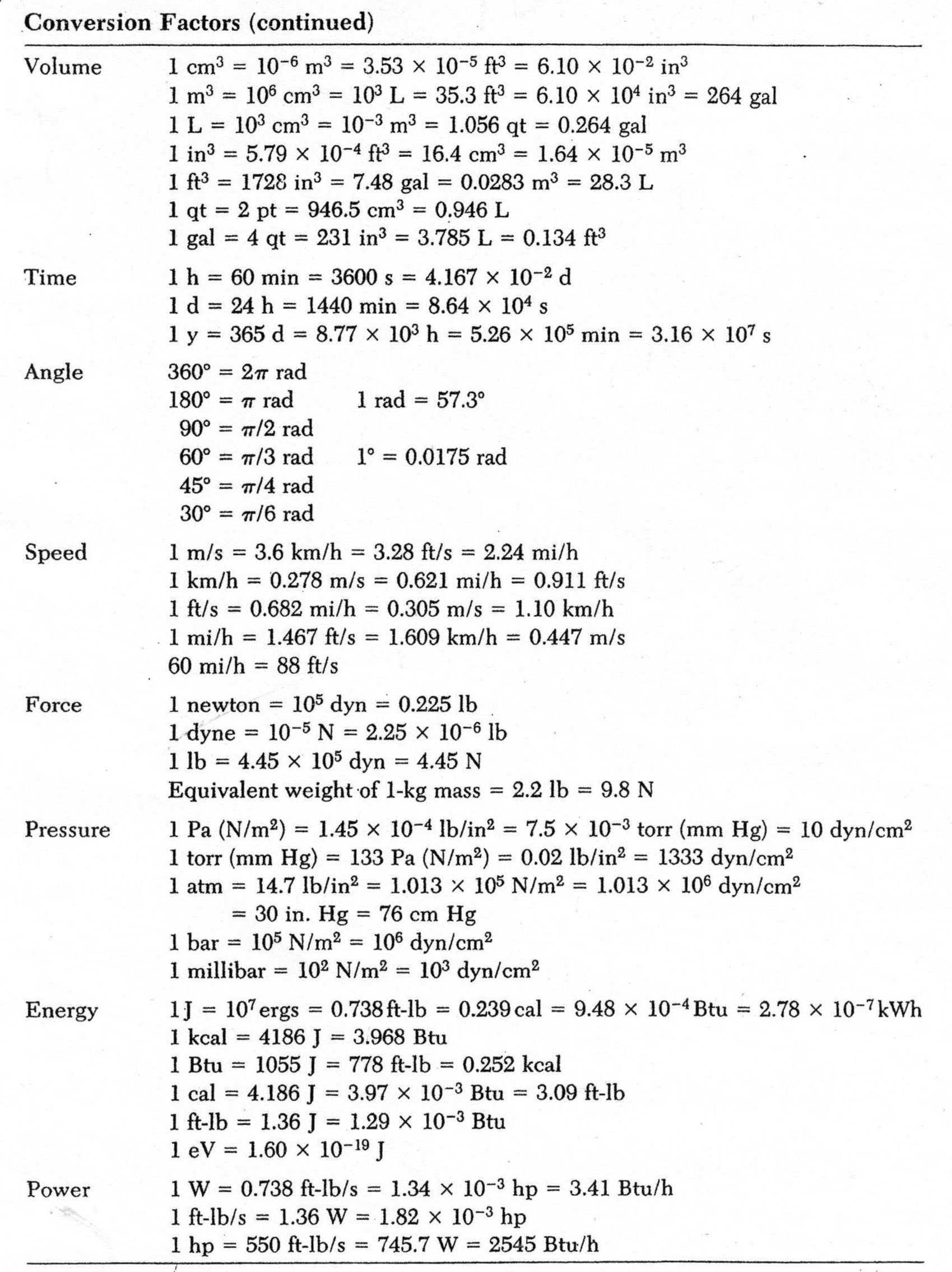 Common Conversion Factors For Chemistry