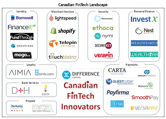 Canadian Fintech Landscape #Canada #Fintech #infographic