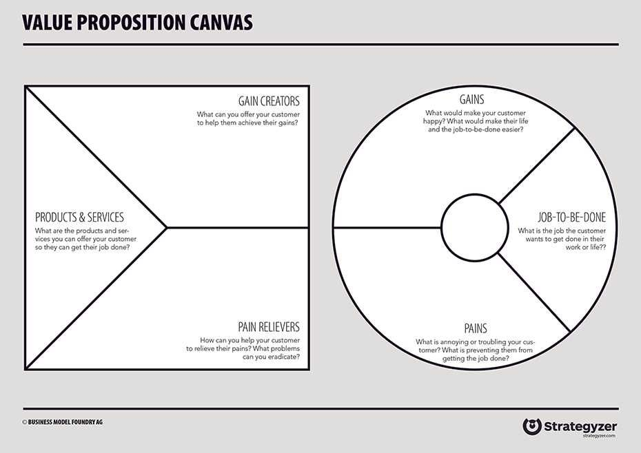 How To Use The Value Proposition Canvas Value Proposition