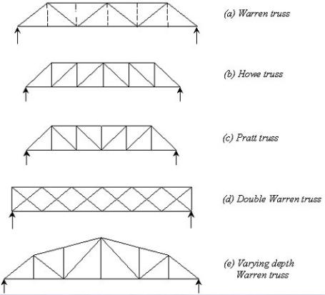 Warren Girder Google Search Truss Bridge Warren Truss Bridge