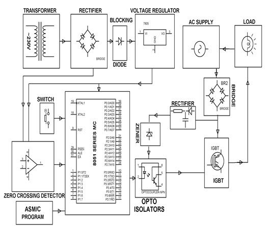 Block Diagram of #IGBT and thyristor based #InductionMotor
