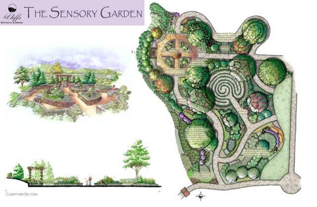 Sensory garden cliffs botanical garden designs kitchen for Botanical garden designs