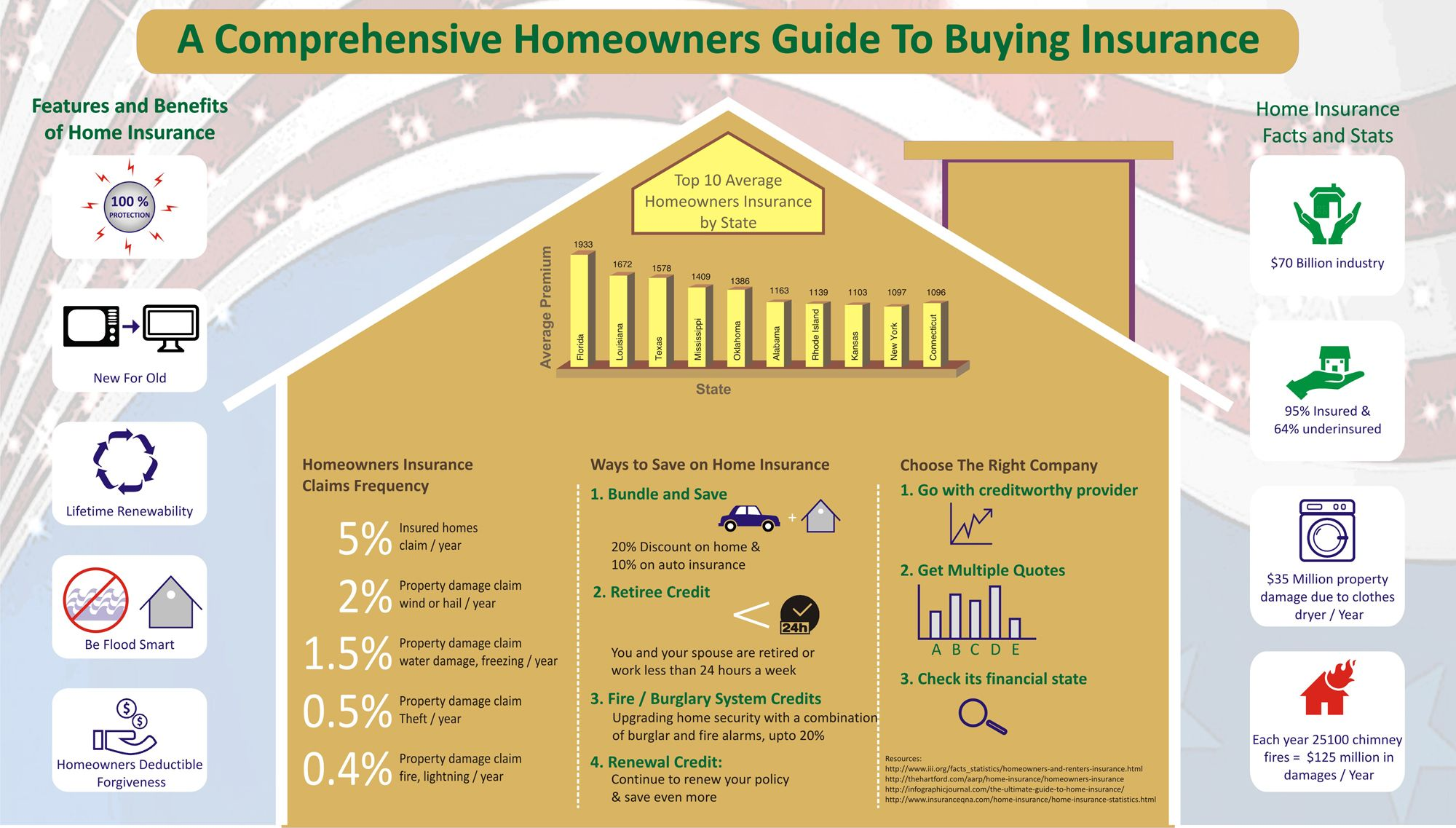 All you need to know about choosing and buying homeowner's