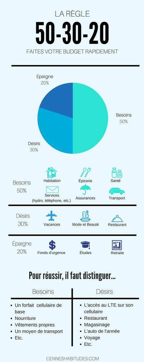 4 méthodes pour créer son budget Earn money, Budgeting and - Faire Un Plan De Maison Gratuit