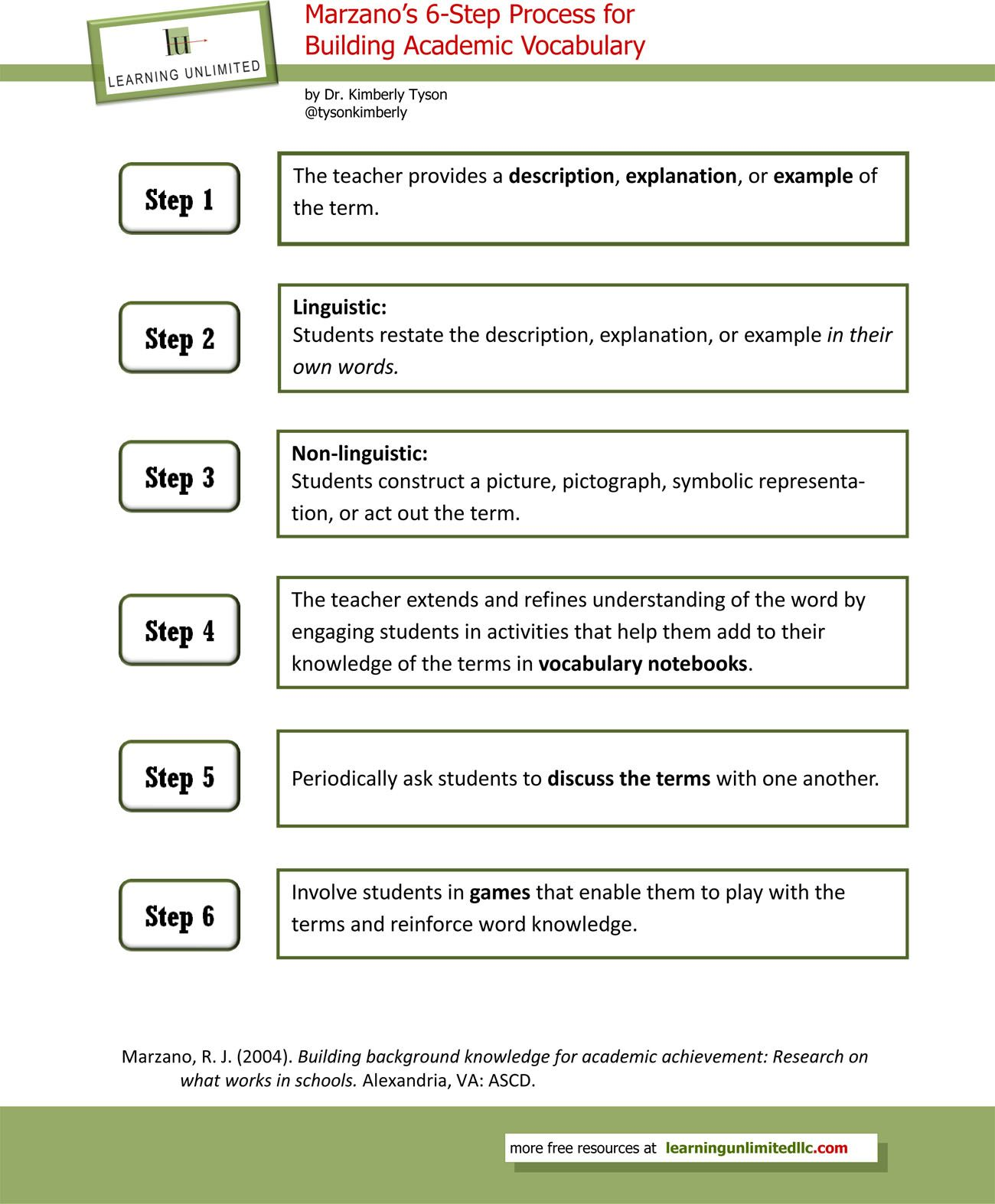 Vocabulary instructional strategies marzanos 6 step process vocabulary instructional strategies marzanos 6 step process publicscrutiny Image collections