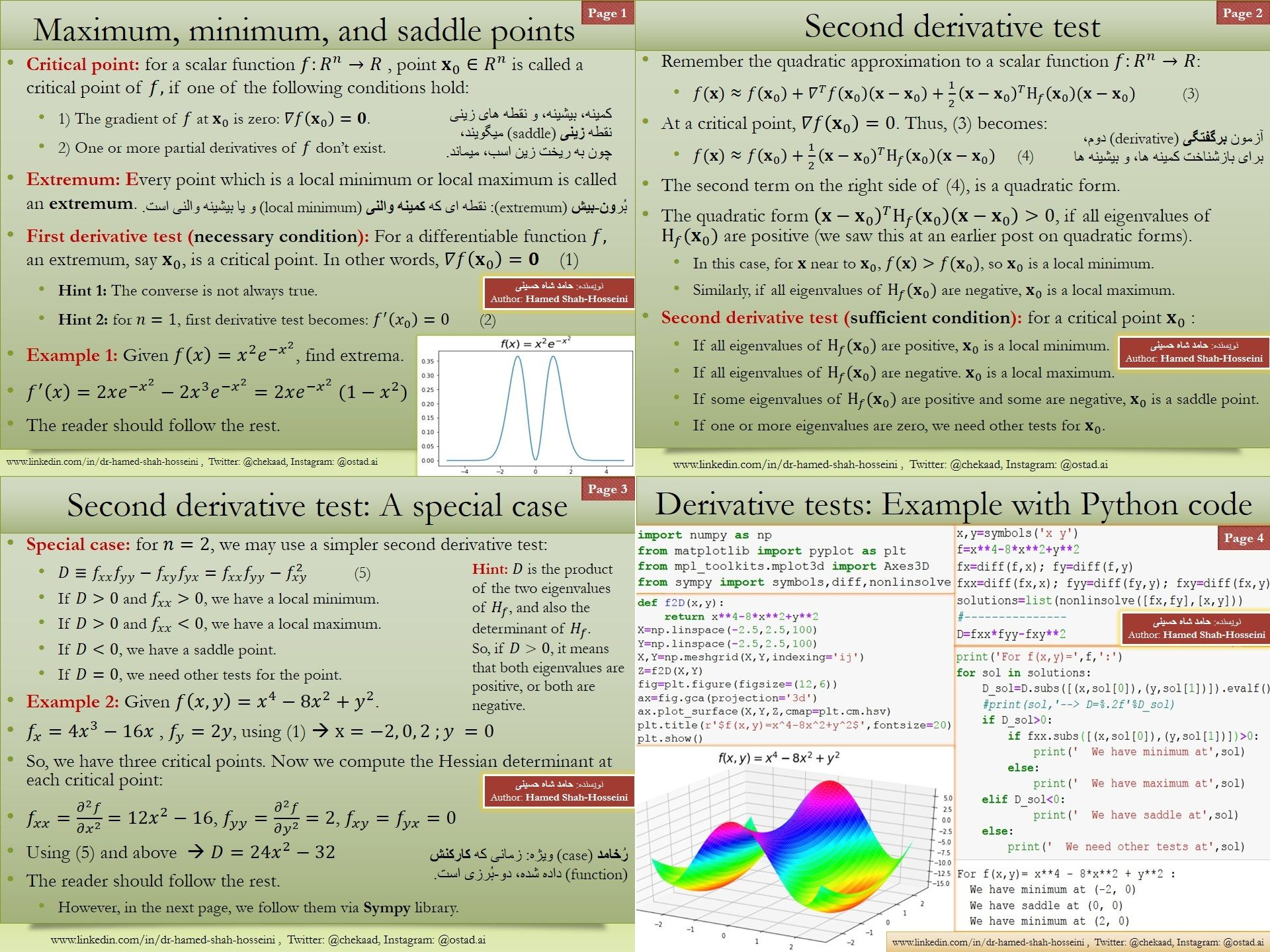 First and second derivative tests for maxima and minima