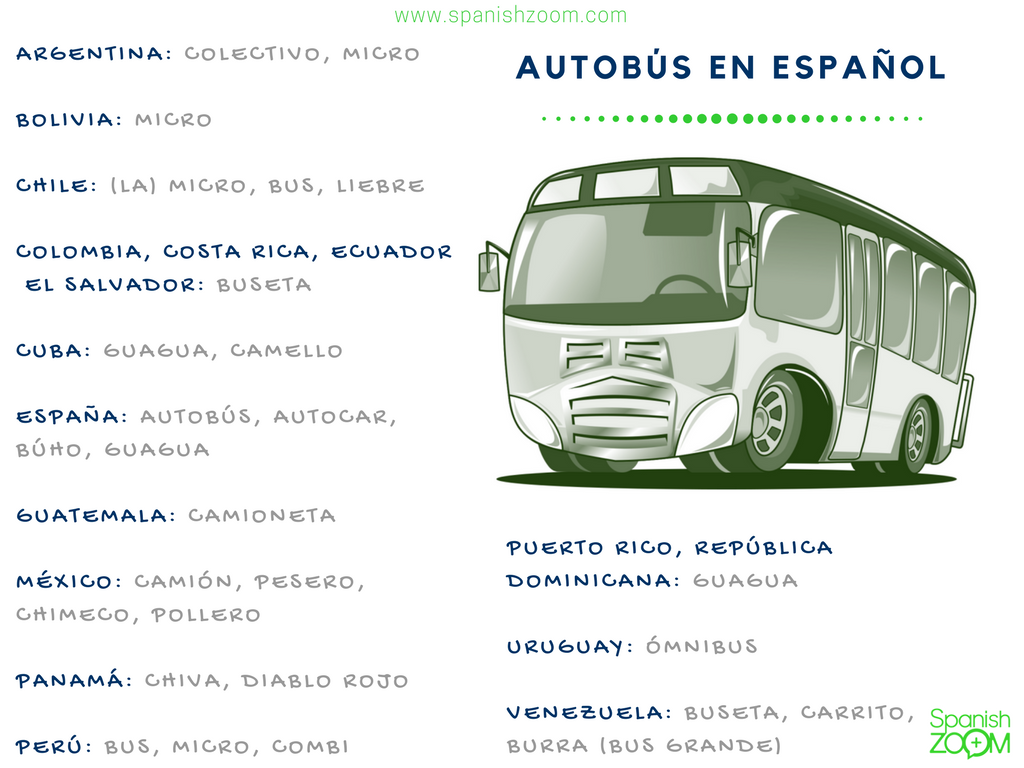 Resultado de imagem para como se dice autobus en latinoamerica