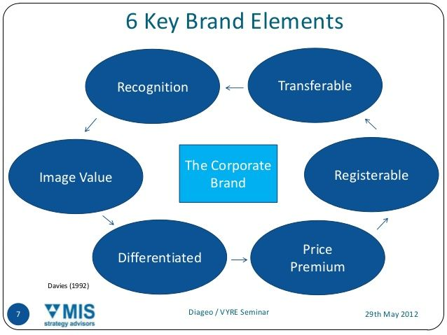 6 Key Brand Elements Recognition Transferable