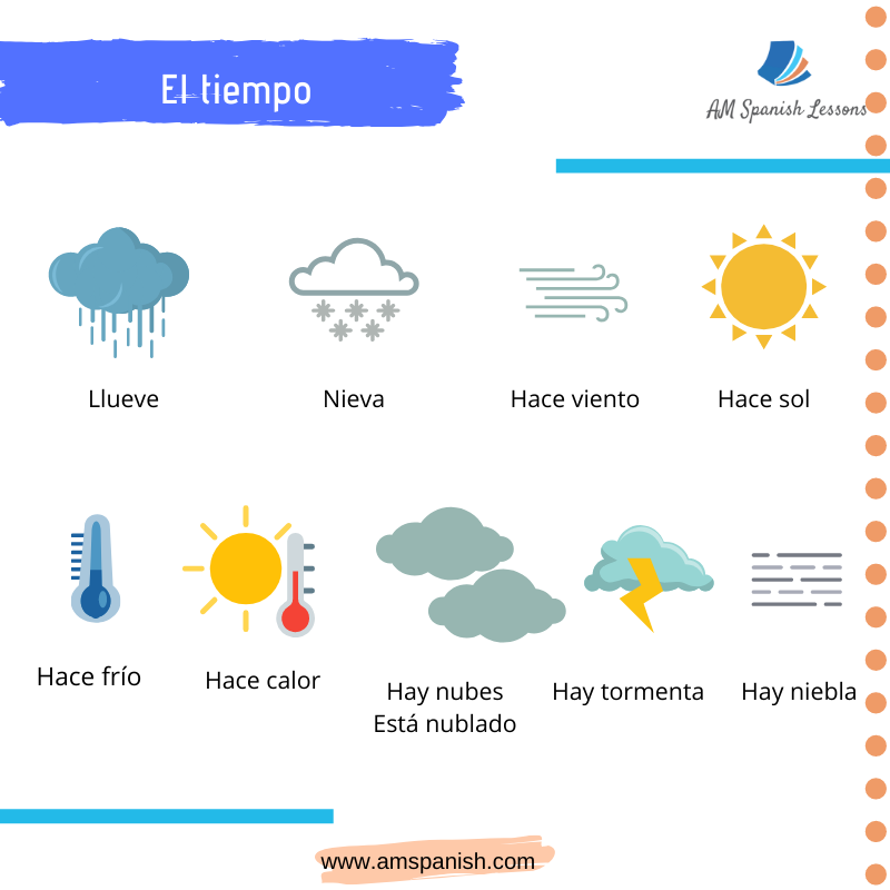 How to talk about the weather in Spanish en 2020