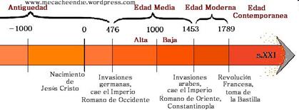 La Edad Media Su Definición Y Periodización Sobrehistoria Com Linea Del Tiempo Edad Media Historia