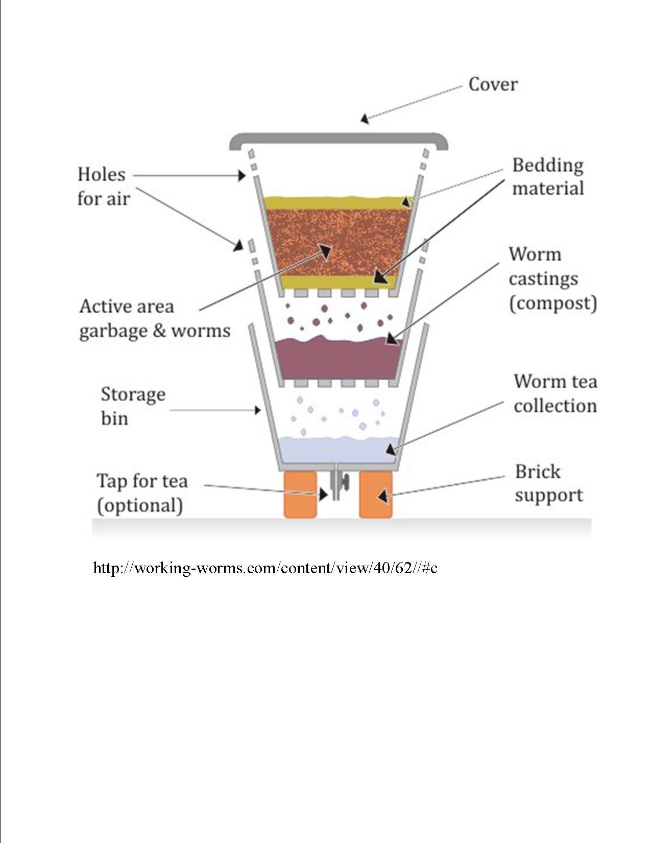 inside of a worm diagram warn winch remote wiring 3 wire how to build layered vermicompost bin as seen at working
