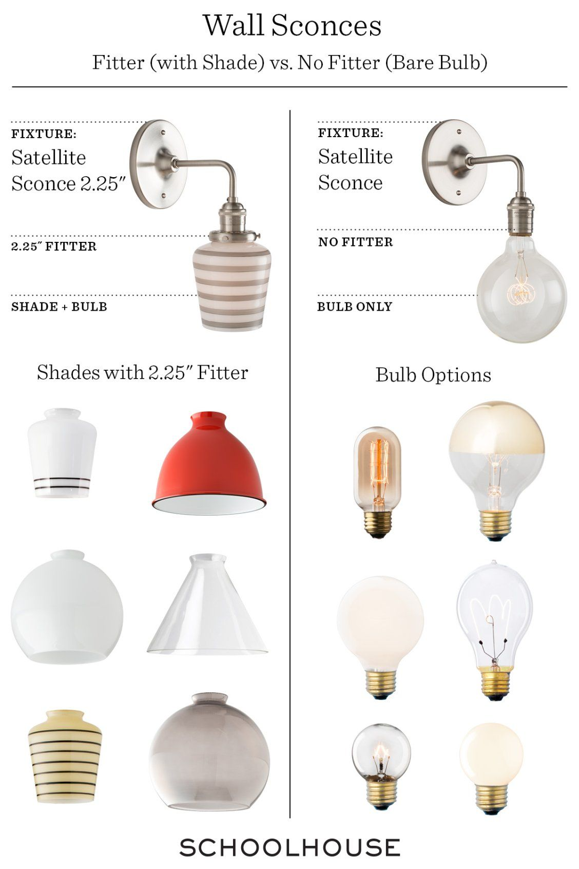 Anatomy of a Surface Mount | schoolhouse lighting | Pinterest | Wall ...
