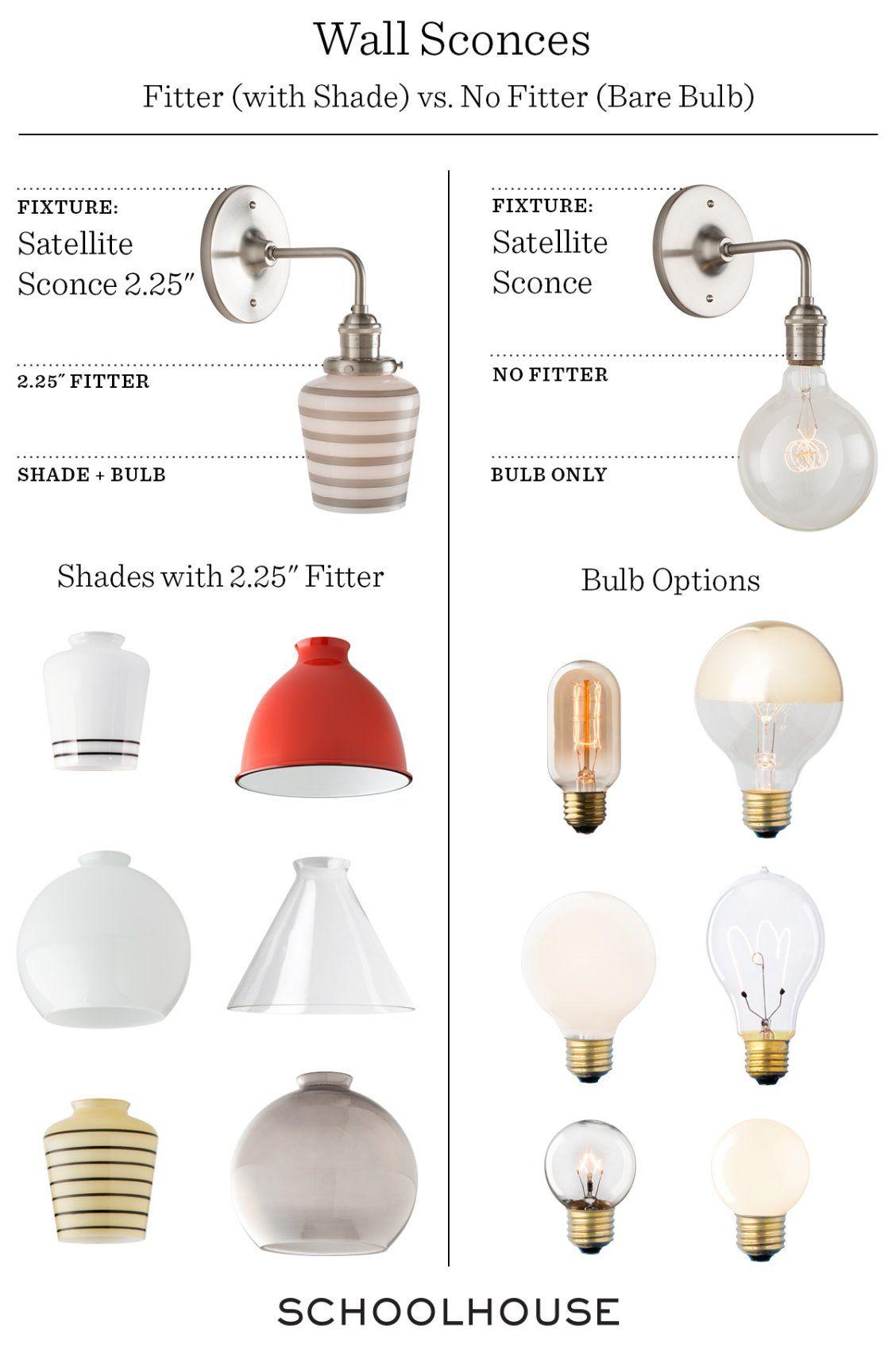 Anatomy Of A Surface Mount Bathroom Wall Light Fixtures