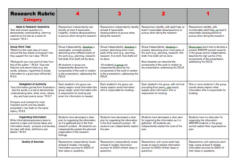 Ps79q Exploring Social Studies Through Ipad Technology Research Rubric School Essay Writing Evaluation Essay Writing