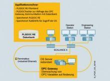 Zentrale und datenbankbasierte Systemarchitektur von PLSDOC