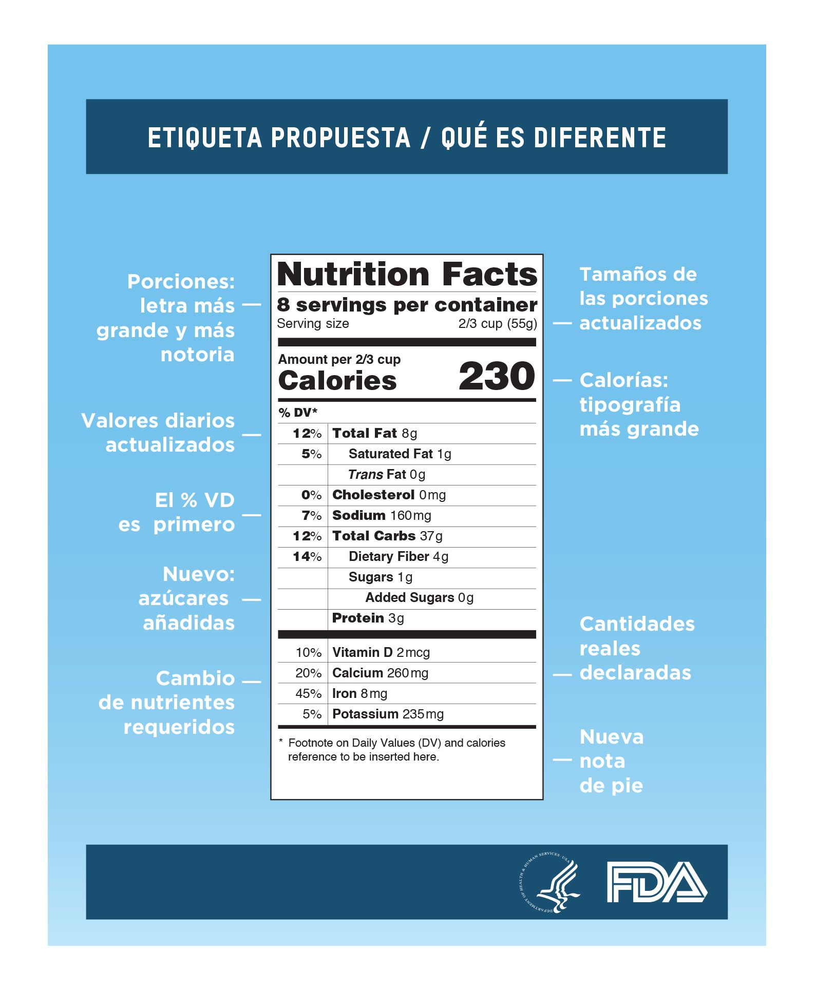 Etiqueta de información #nutricional propuesta #alimentos | FDA en ...