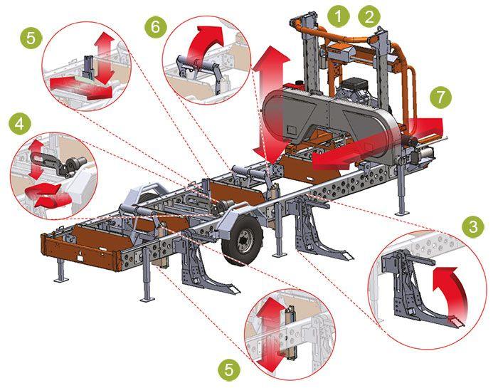 Norwood Lumber Pro Hydraulic Sawmill Effortlessly Loading A Large Log Lumberpro Hd36