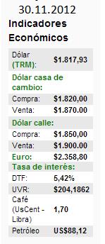 Indicadores Económicos Colombia 30.11.2012