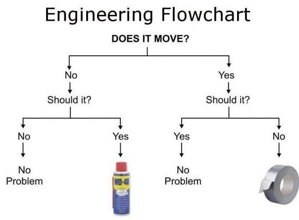 Engineering flowchart wd or duct tape humor also survival uses for yep rh pinterest