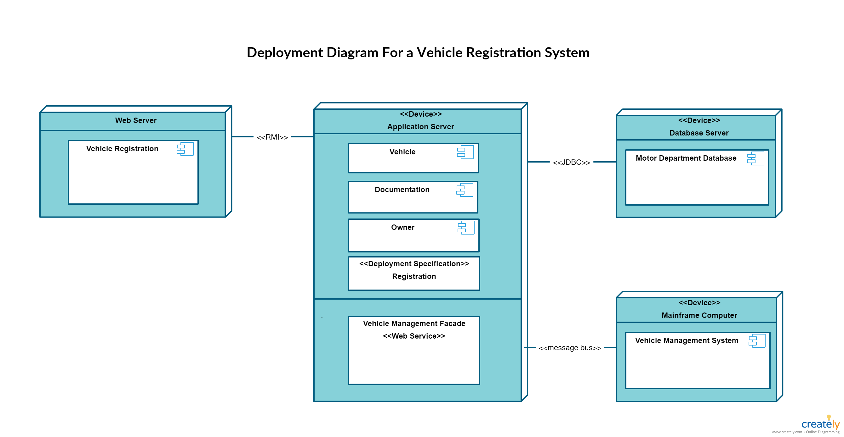 Deployment Diagram Templates For a Vehicle Registration System. This ...