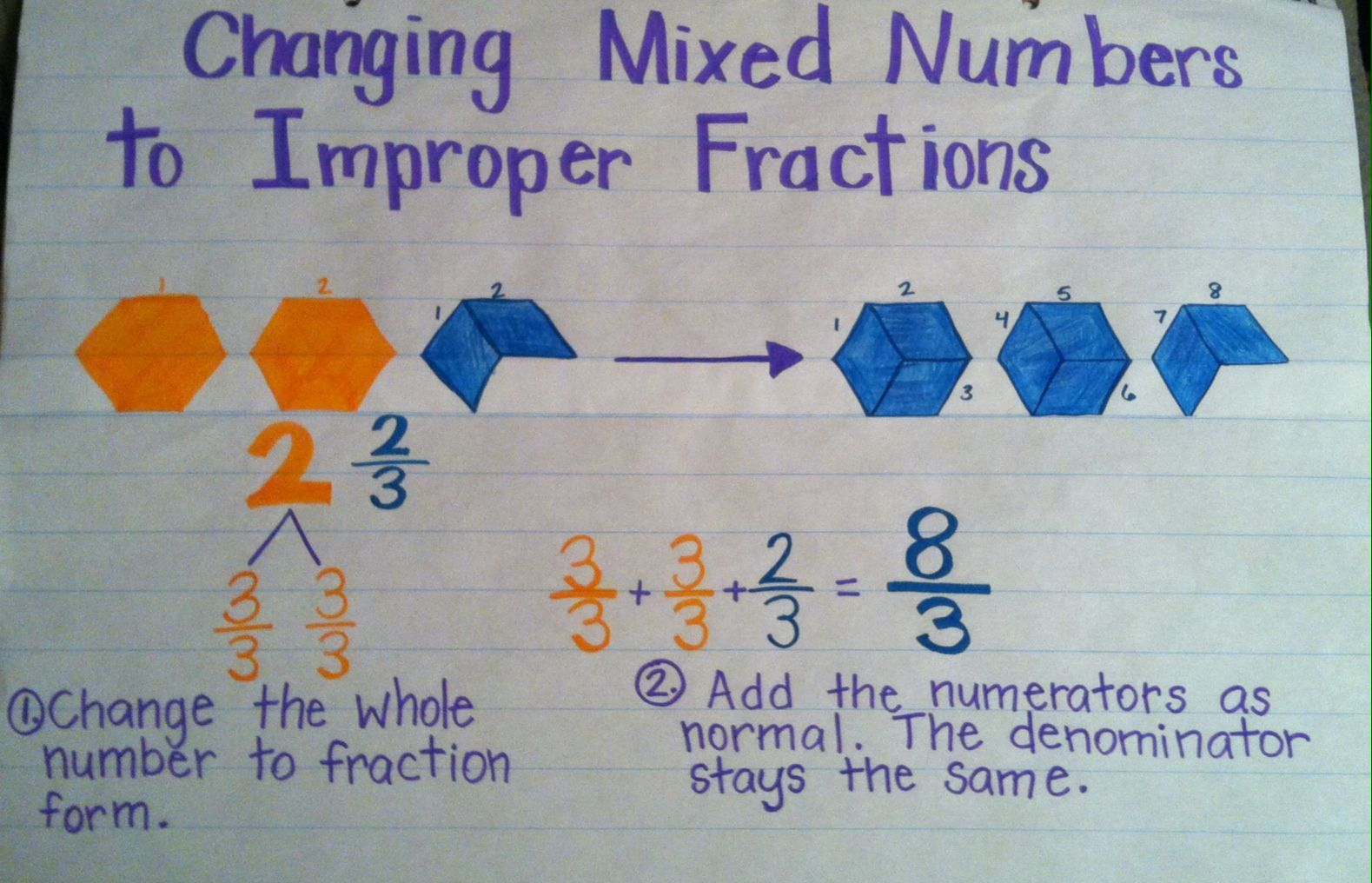 Changing Mixed Number To An Improper Fraction Anchor