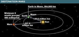 distance mars