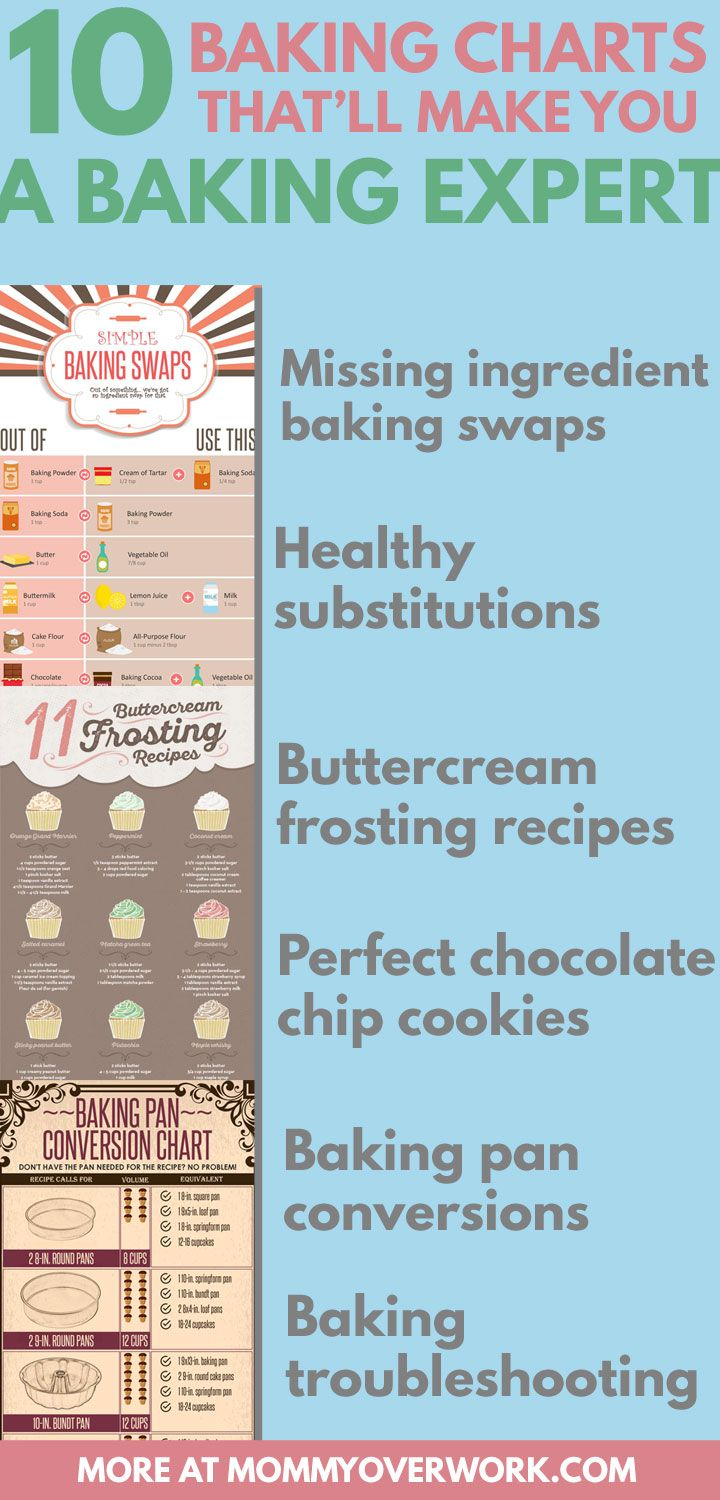 Baking for Beginners: 10 Baking Charts to TURN PRO QUICK | Kitchen ...