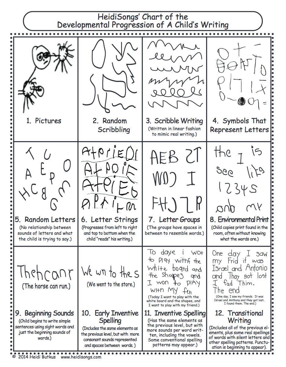 Reading and Writing Milestones: How (and When) Children Develop
