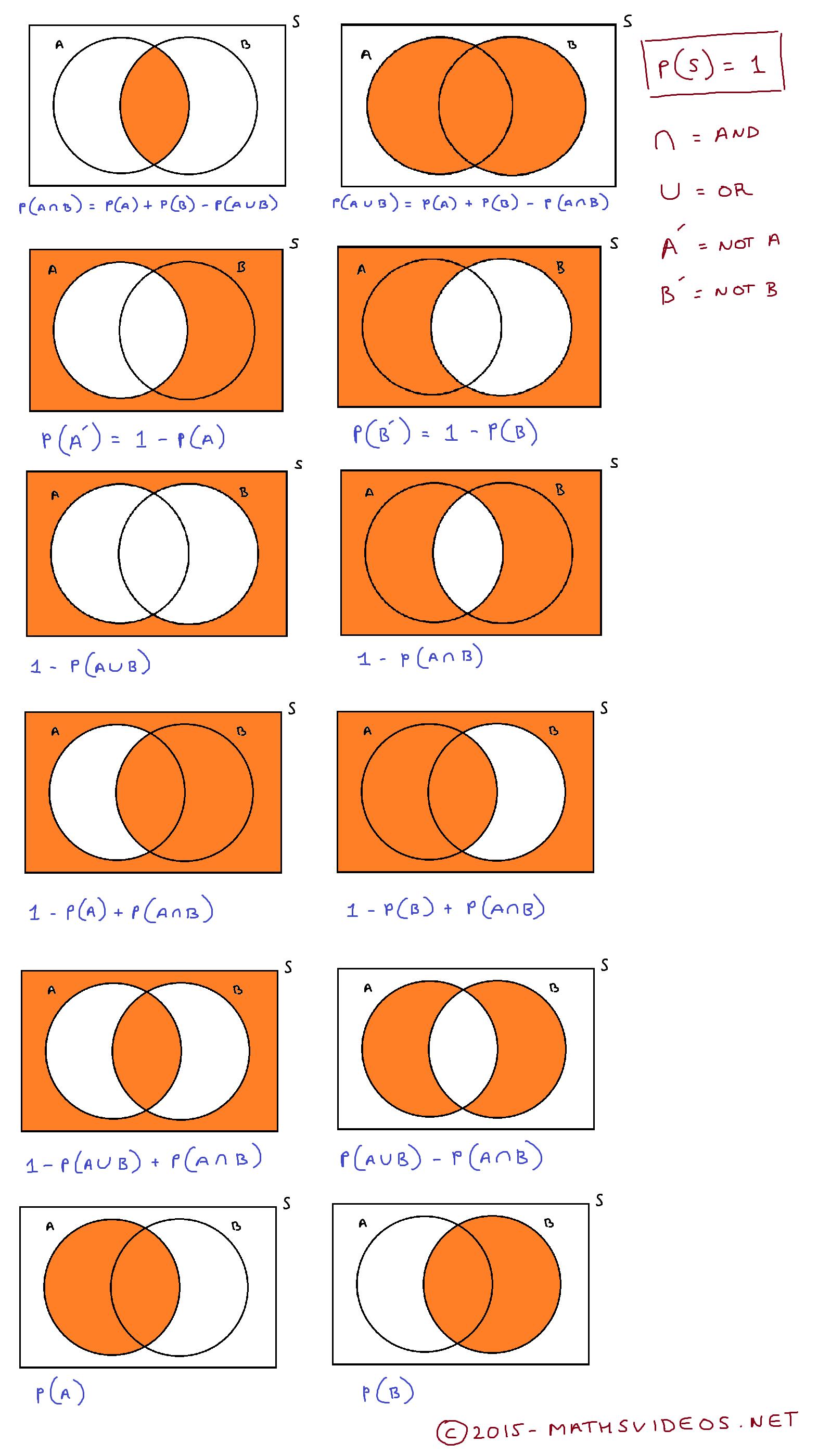 Beginner Venn Diagram 12 Volt Conversion Wiring Tractor Comprehensive List Of Diagrams And Probabilistic