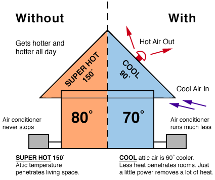 Why Proper Attic Ventilation Is Key To Protecting Your Home The Downriver Roofing Company Solar Attic Fan Attic Fan Attic Ventilation
