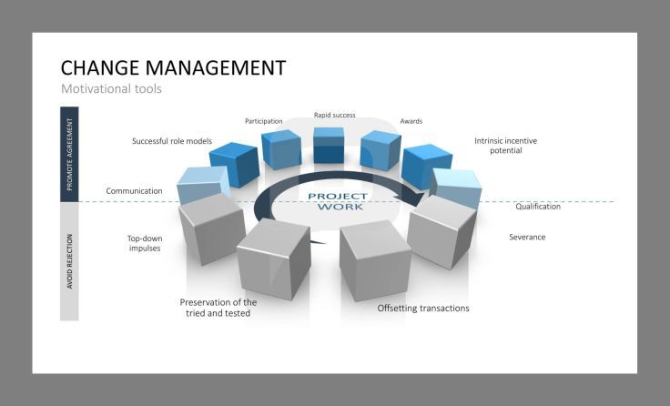 Change management motivational tools for good project work change change management powerpoint template the extensive change management powerpoint set to successfully plan and implement change processes within your toneelgroepblik Images