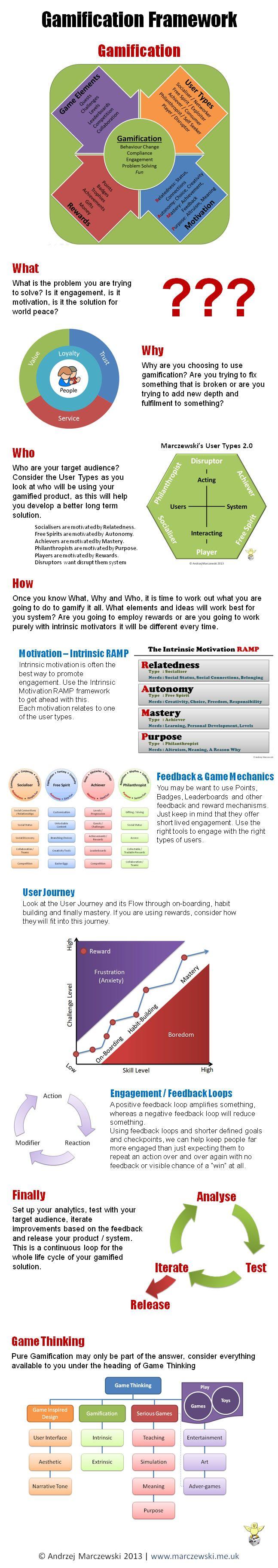 Análisis gráfico de la Gamificación