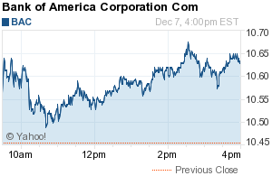 Bank Of America Corporation Bac Bank Of America Stock Quotes