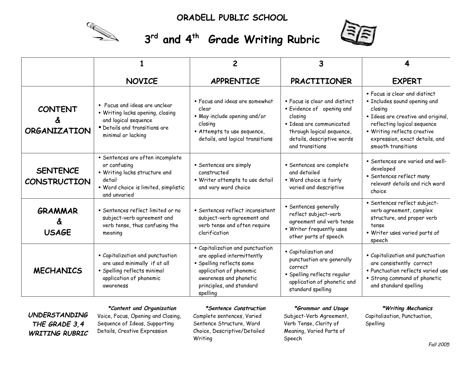 creative writing rubric 3rd grade