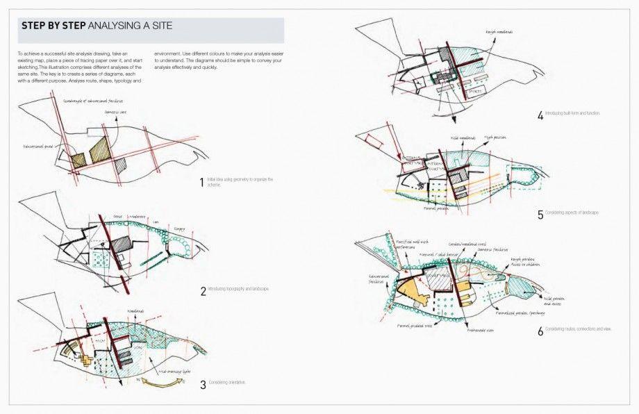 pin by mehmet naima on urban design i planning pinterest plan