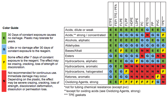 Classes of Substances at 20°C  LDPE & HDPE Resistance Chart