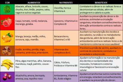 De vitaminas para a circulação sanguínea lista